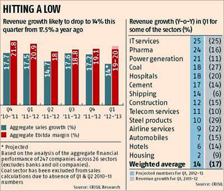 India Inc's revenues at 6-qtr low in Q1