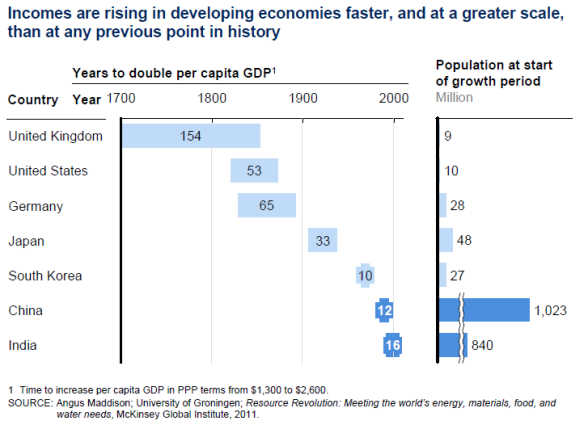 How the world's economic centre is changing