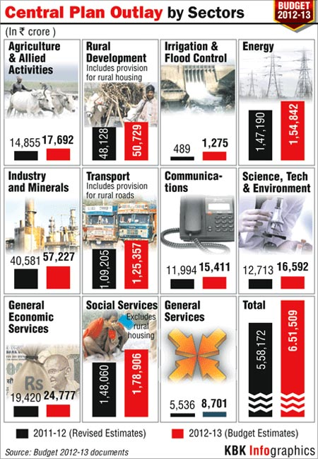 In graphics: Budget-2012-13