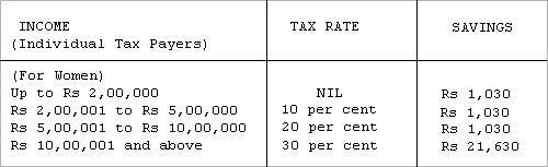 Tax savings for women.