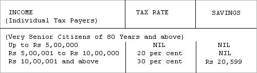 Savings for very senior citizens.