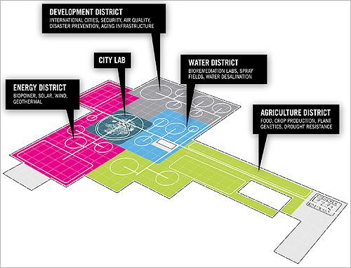 CITE design.