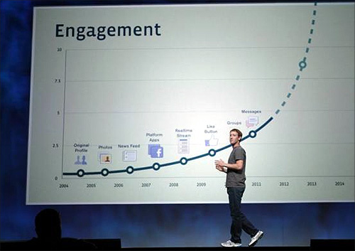 Mark Zuckerberg is known to keep his presentations brisk