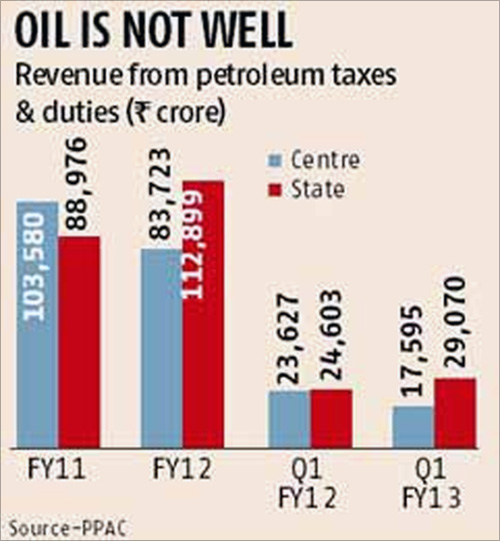 Govt's petro bill turns a headache