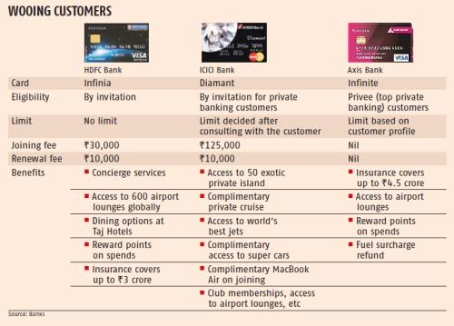 Banks entice uber rich with super premium credit cards rediff bankers also felt hnis are no longer excessively brand conscious and choose their cards based on reward programmes and convenience reheart Gallery