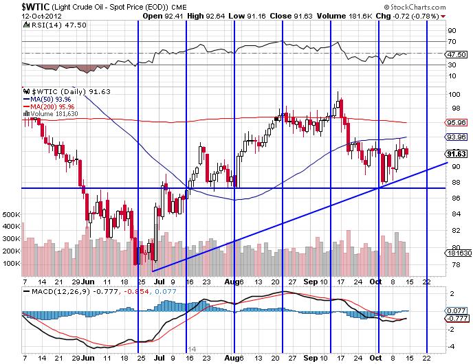 WTI Crude indices