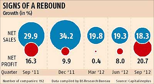 India Inc to see revival in earnings growth