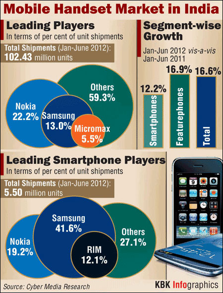 Mobile handset sales top 100 million units