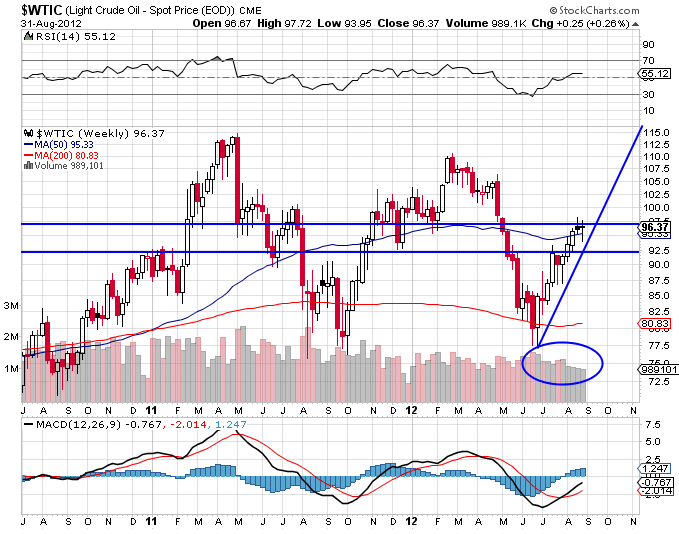 WTI Crude