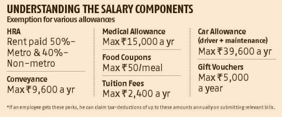 How salary hike affects your tax outgo