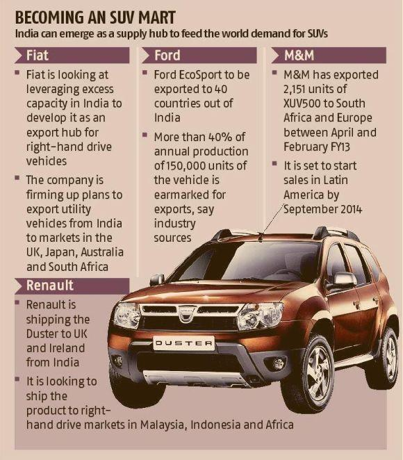 India emerging as an export hub for SUVs
