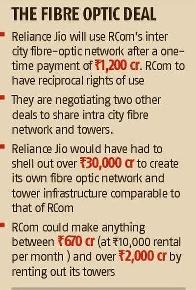 Future of Ambani brothers' telecom deal