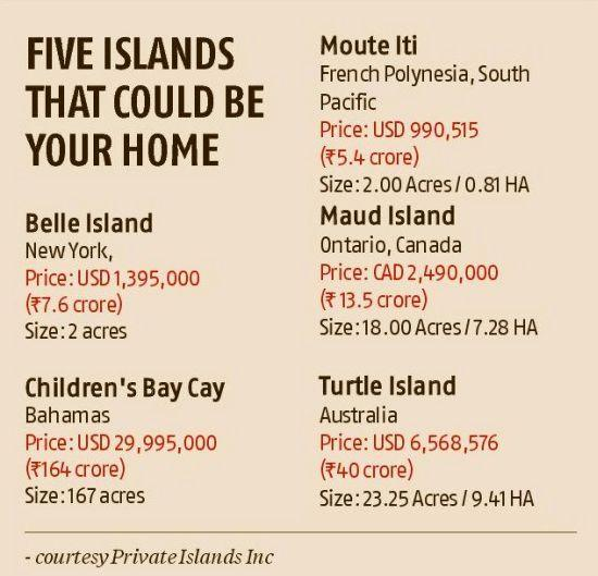 Buy your own private island for Rs 1 crore