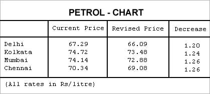 Petrol price cut by Re 1 per litre