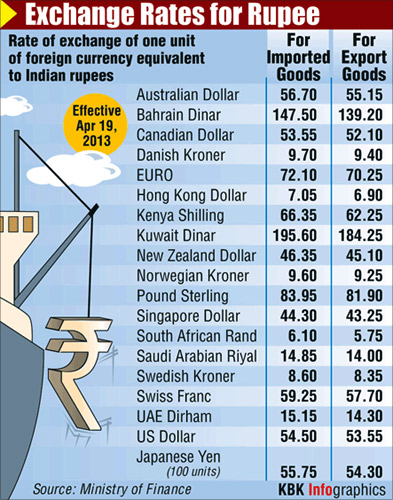 Ru Up 15 Paise Vs Dollar In Early Trade Rediff Com Business