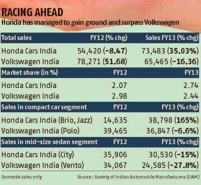 Volkswagen loses ground as Honda steps in