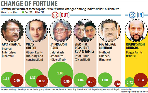 India's Billionaire club: Who won, who lost