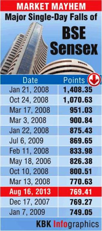 Market mayhem: 13 biggest falls of the BSE Sensex
