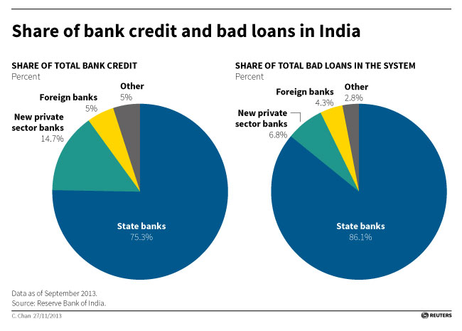 As bad loans mount, India gets tough on 'wilful' default ...