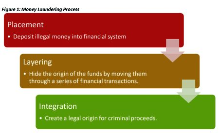 cyber money laundering in india with Read more about the face of indian cyber law in 2013 on business standard the year 2013 has seen a lot of events as far as cyberlaw jurisprudence in india is concerned.
