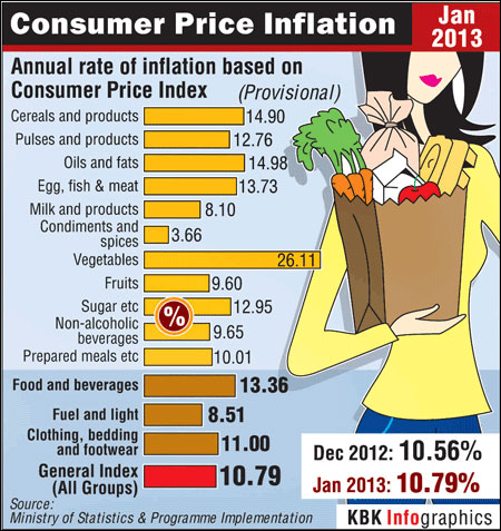 Higher vegetable, edible oil prices drive inflation to 10.79%