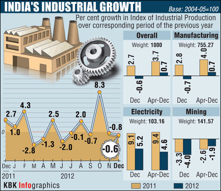 India's economic recovery hopes dashed as IIP shrinks
