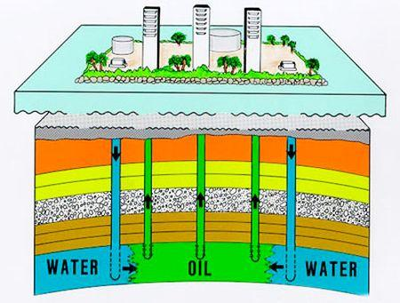 Graph depicts the method of water injection.