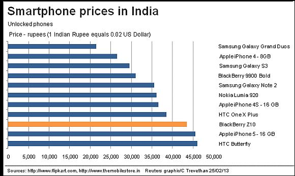 Apple gets aggressive with iPhone in India