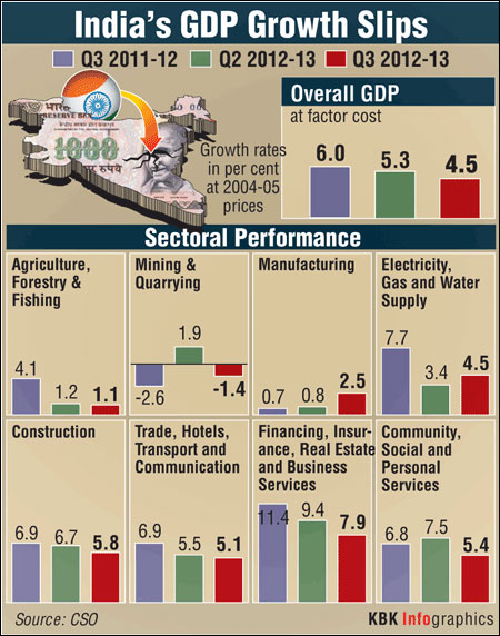 FICCI shocked by low GDP growth