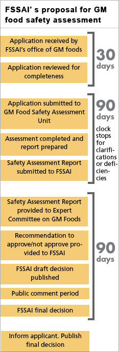 A flow diagram shows FSSAI's proposal for GM food safety assessment.
