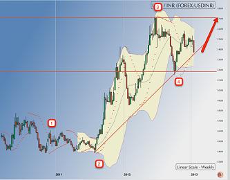 USD - INR