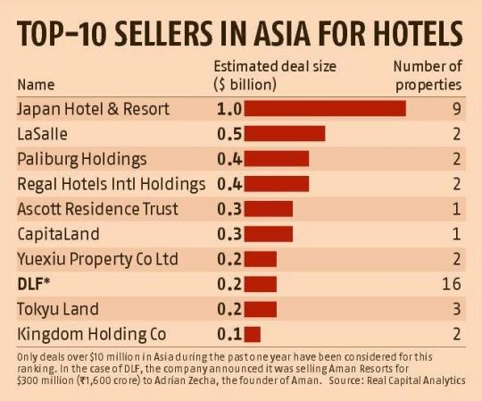 DLF Aman sale vaults it to Asia list for top hotel deals
