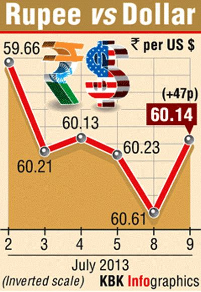 Rupee rebounds as regulators move to curb speculative trades