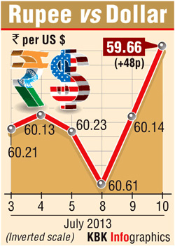Rupee gains on RBI moves; more measures expected