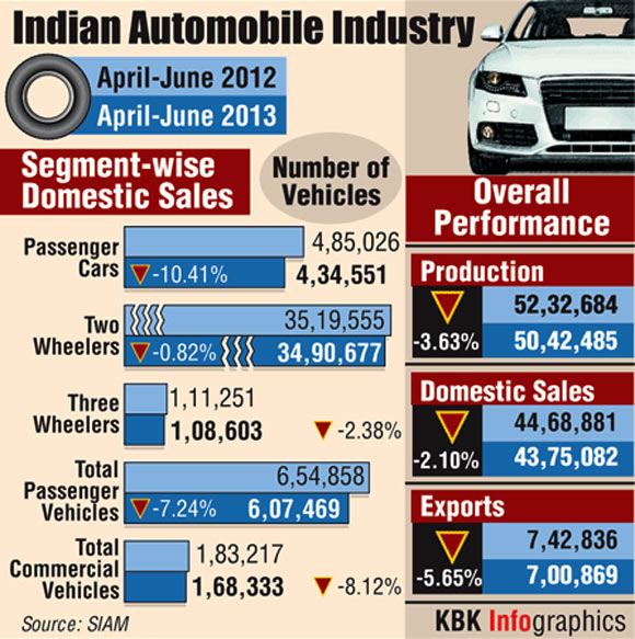 Indian automobile industry and auto sales