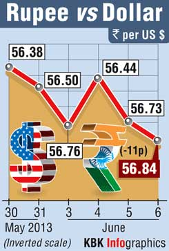 Rupee recovers from near one-year low; RBI keeps watch