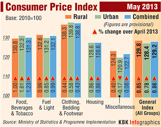 Retail inflation drops to 9.31%