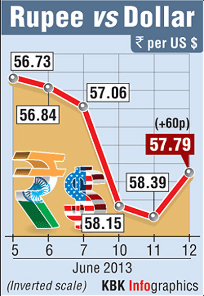Re recovers from record lows; up 60 paise