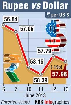 FM's reform talk draws blank; Rupee down 19 paise