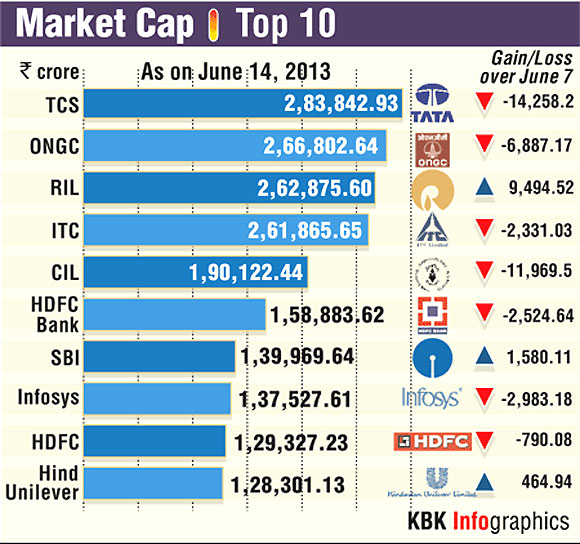 Market Cap: The top 10 companies