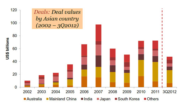 VC/PE industry in Asia