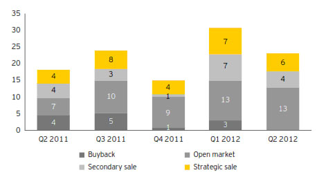 Non-IPO Exits during 2011-12 in India