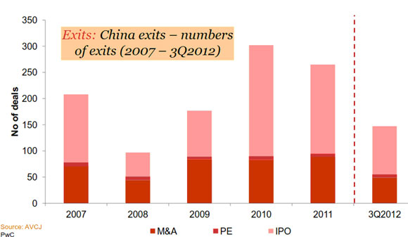 No. and modes of Exits in China during 2007-12