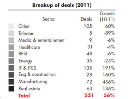 Breakup of deals in India during 2011