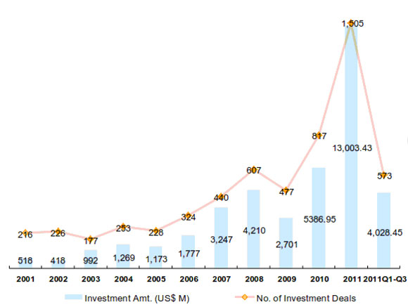 No. of investment deals and volume of VC investments in China from 2001 to 2012