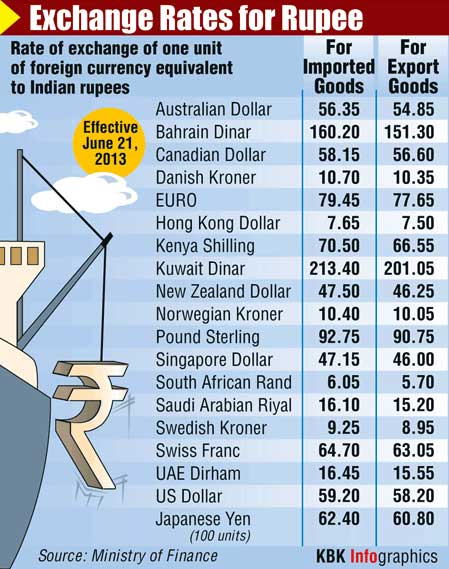 INFOGRAPHIC: How the rupee fared against world currencies