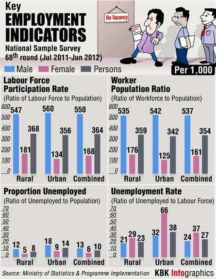 INFOGRAPHIC: Key job indicators