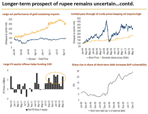 What led to the rupee's big crash