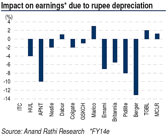 How rupee depreciation will hit consumer companies