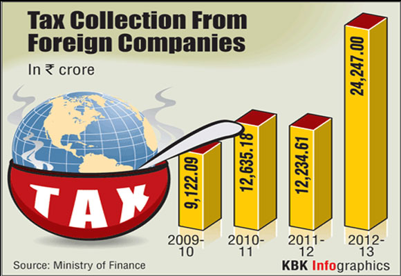 Tax collection from foreign companies at record high